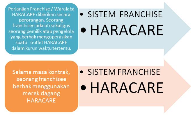 Franchise Peluang Usaha HARACARE